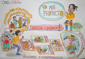Im Workshop in Lima entstandenes Wandbild - Foto: Kindernothilfe-Partner